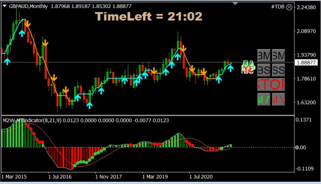 Forex Trade van de Week: GBP/AUD Long voor een stijging richting 2,25