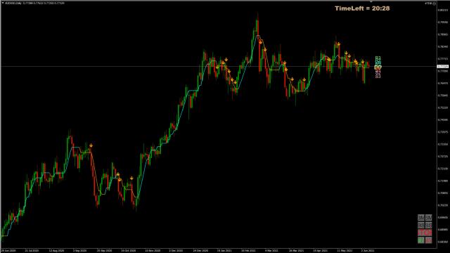 Forex Trade van de Week: AUD/USD short voor daling richting 0,69