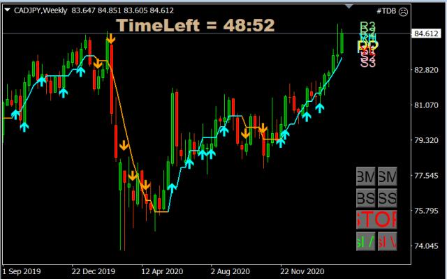 Forex Trade van de Week: CAD/JPY short voor daling richting 80