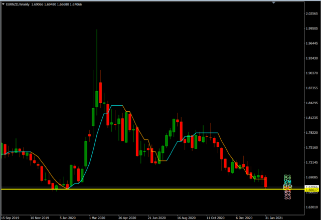 Forex Trade van de Week: EUR/NZD long voor rit richting 1,80