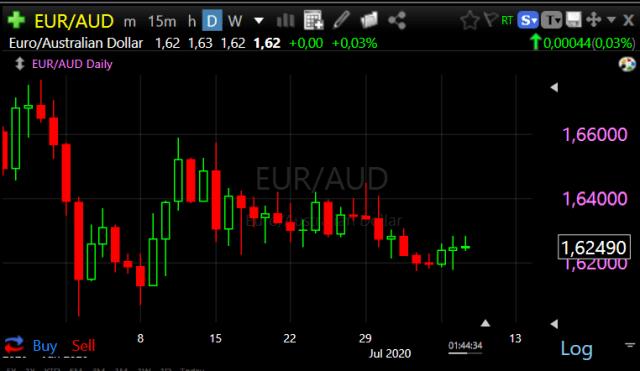 Forex Trade van de Week: EUR/AUD Long voor rit naar 1,67