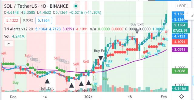 Crypto Trade van de Week: voor Solana (SOL) schijnt de zon