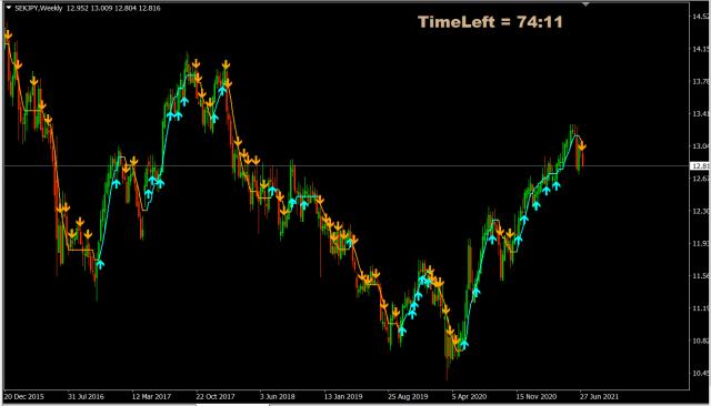 Forex Trade van de Week: SEK/JPY short voor daling richting 10