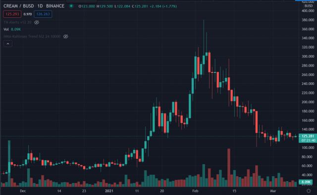 Crypto Trade van de Week: Cream Finance (CREAM)
