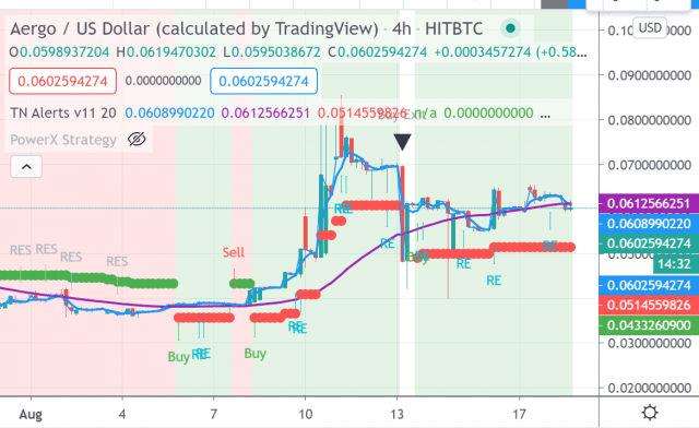 Crypto Trade van de Week: AERGO interessante Altcoin met 53% winstpotentieel