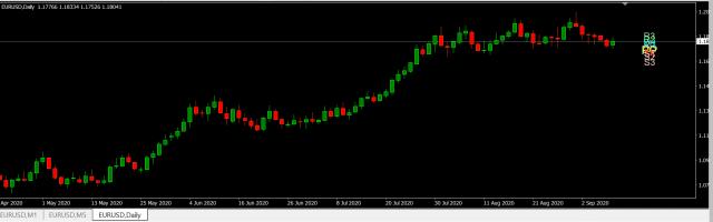 Forex Trade van de Week: EUR/USD Short richting 1,15
