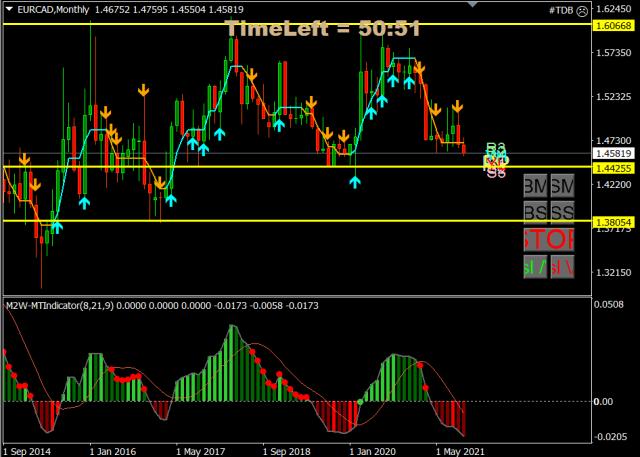 Forex Trade van de Week: EUR/CAD Long voor een herstel naar 1,60